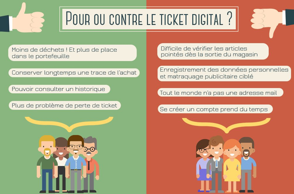pour ou contre le ticket digital
